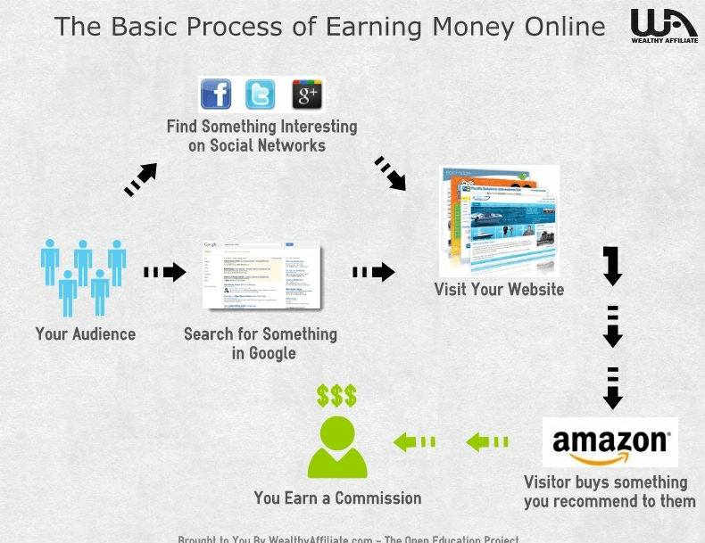 the basic process of making money online