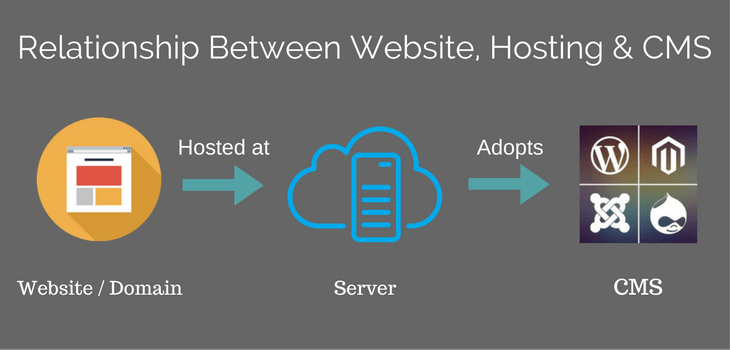 relationship between websites, hosting and CMS