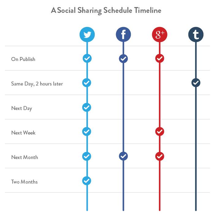 social media sharing timeline
