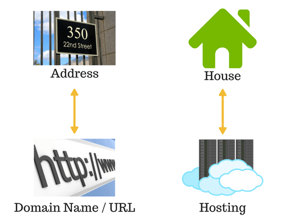 relationship between domain name and hosting