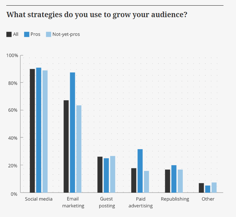 best-strategy-to-grow-audience