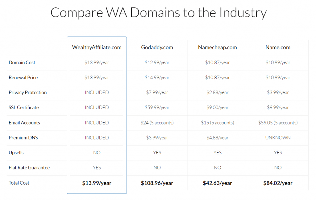 WA site domain and other providers comparison