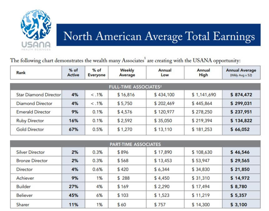 usana average earnings