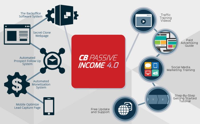 how does cb passive income work
