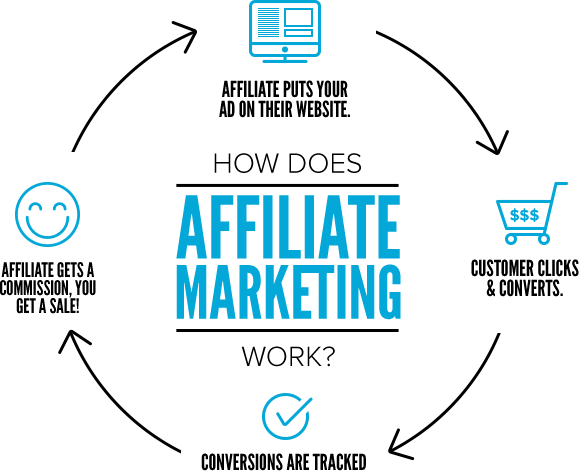 how does <a href='https://zoransimovic.com/cb-university' target='_blank'>affiliate marketing</a> work