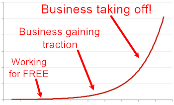online business exponential growth