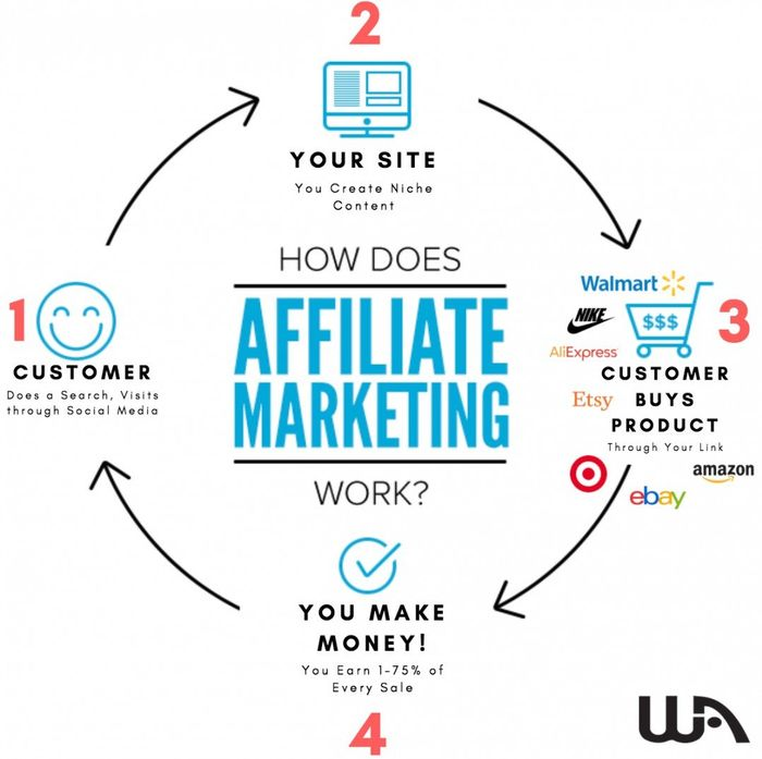 Multi level marketing vs affiliate marketing who is the winner how affiliate marketing works malvernweather Image collections