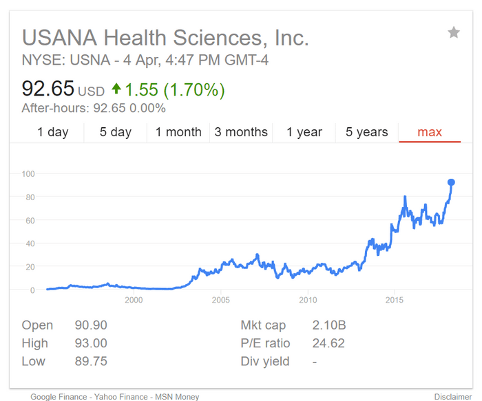 usana health sciences stock