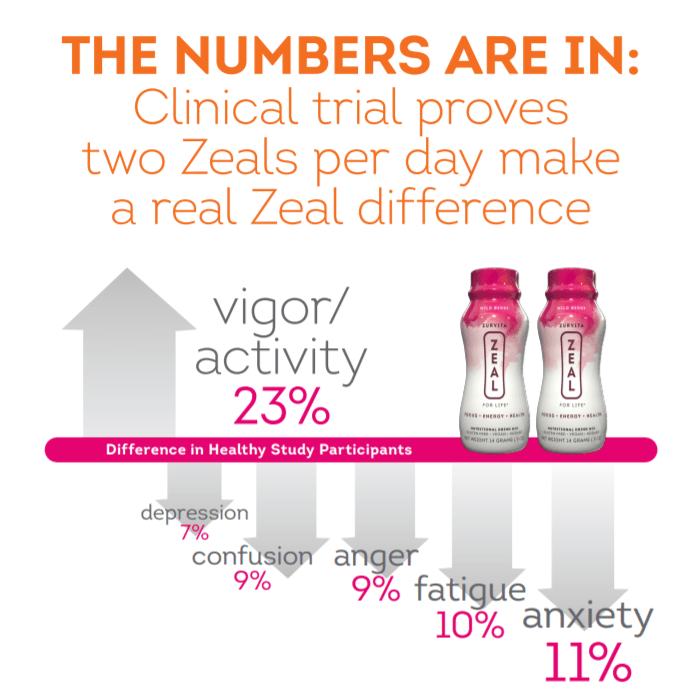 zurvita clinical proof