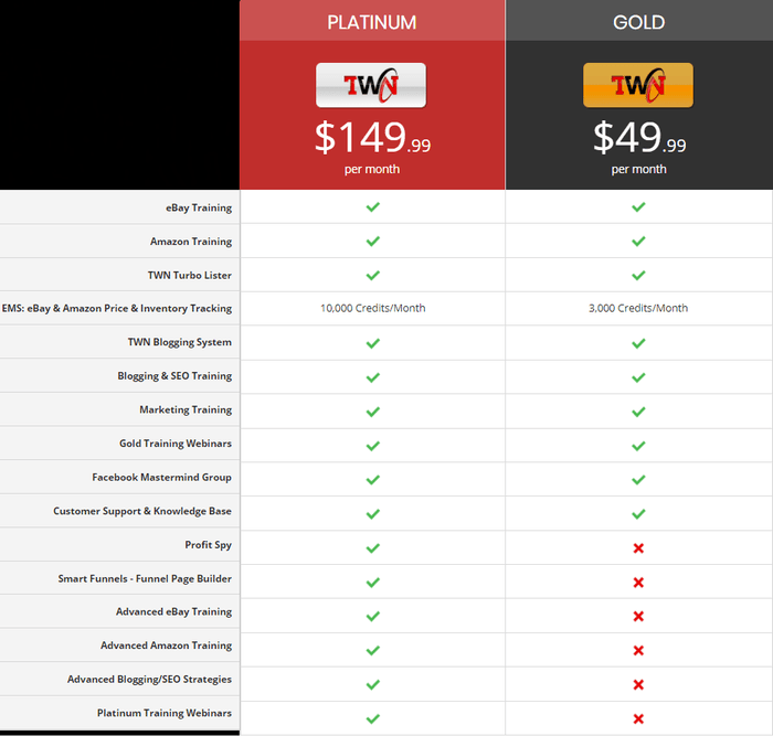 the wealth network pricing