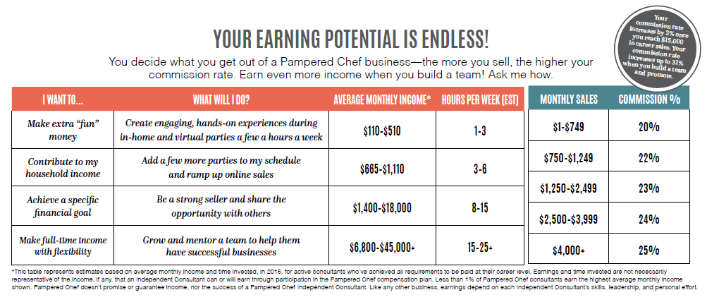 Pampered Chef Earning Potential