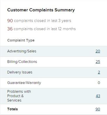 Global Travel International BBB Complaints