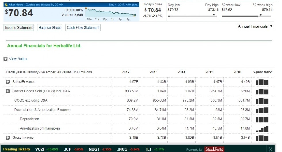 Herbalife Annual Financials