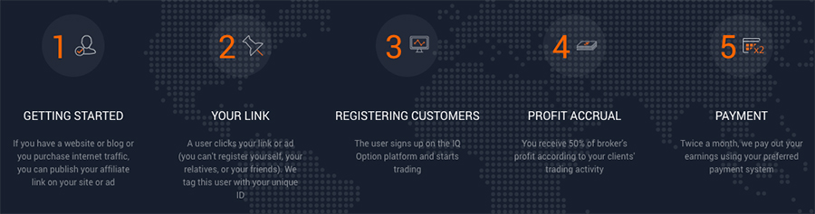IQ Option Become An Affiliate