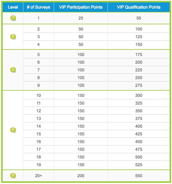 VIP Voice Rewards Level 1
