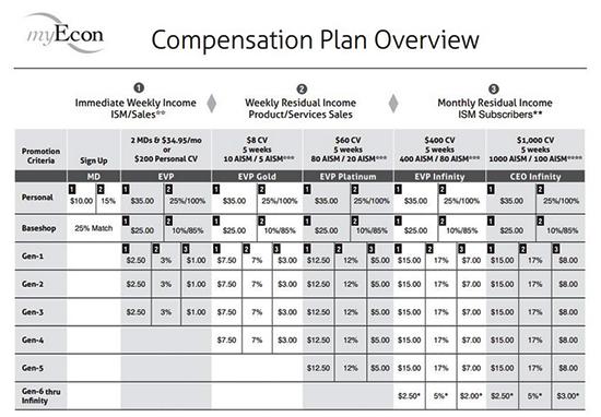 myEcon Compensation Plan