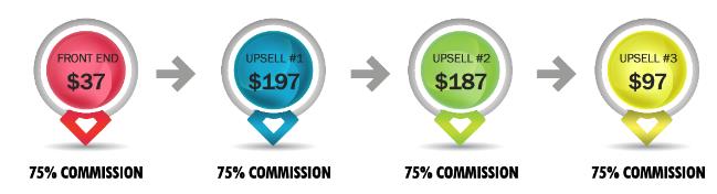 Auto Chat Profits Price and Upsells