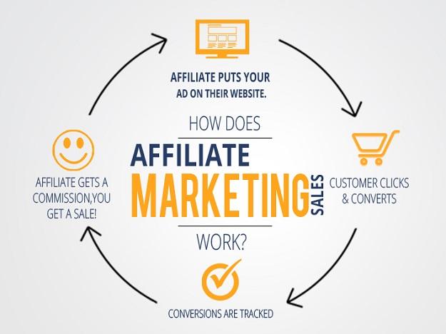 Income League Affiliate Marketing Model