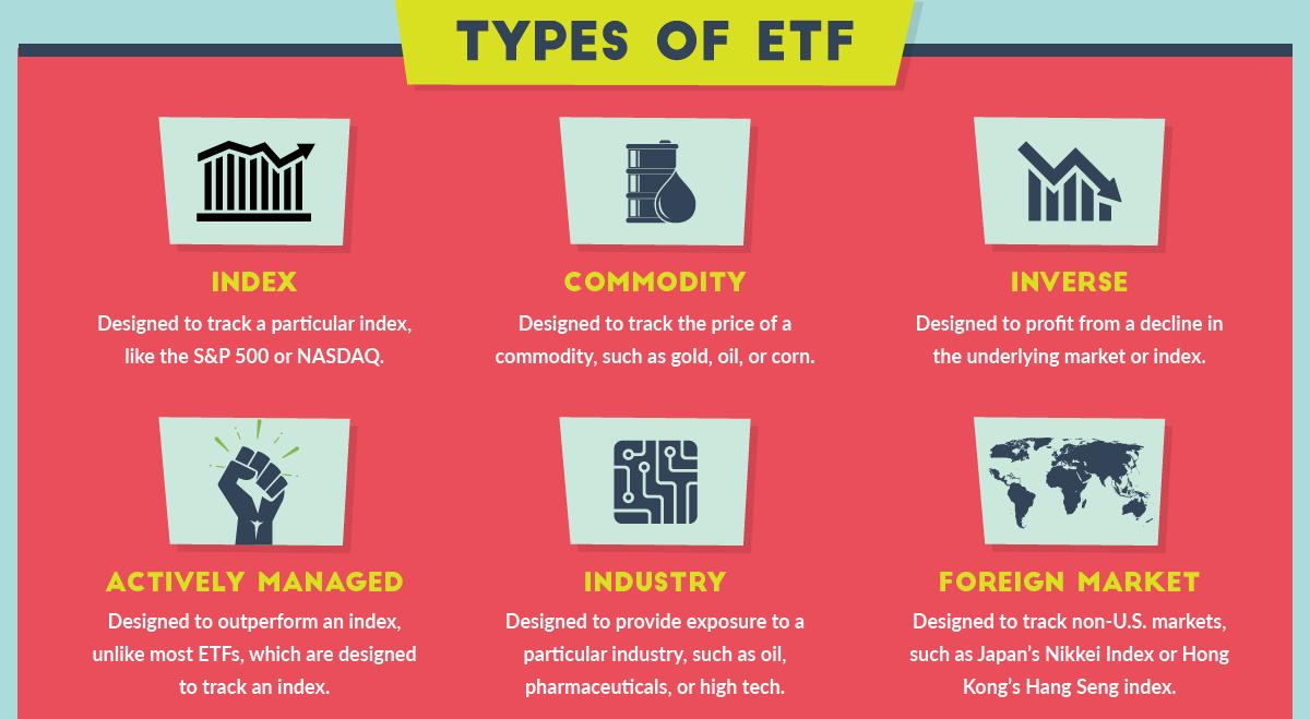 Stash Invest ETF Types