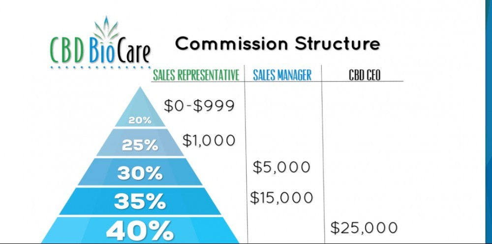 Is CBD Biocare a Scam - Compensation