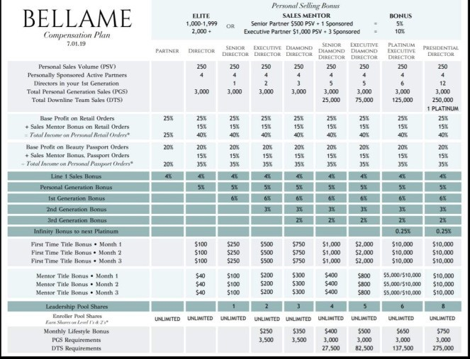 Is Bellame a Scam - Compensation Plan