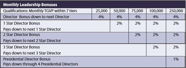 Is Trivita a Scam - Monthly Leadership Bonuses