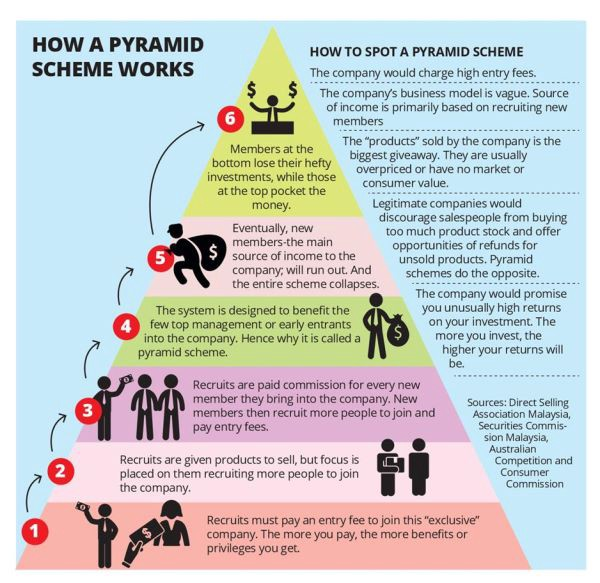 Is Global Dream Network a Scam - Pyramid Scheme Infographic