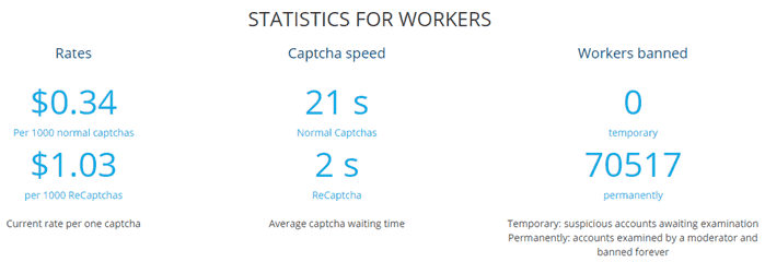 Is 2Captcha a Scam - Active Worker Stats