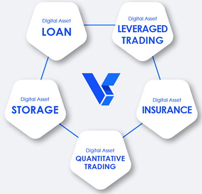 What Is VRB Corporation - ROI