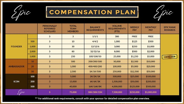 What Is Epic Trading - Residual Commissions